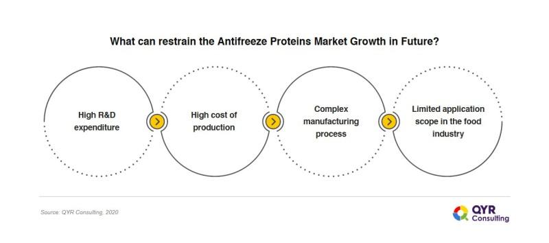 Antifreeze_Proteins