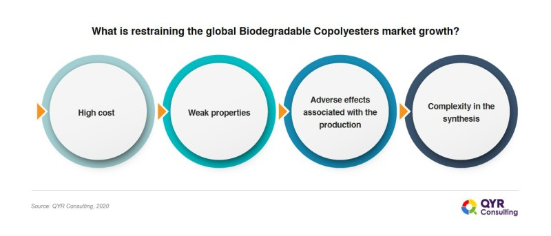 Biodegradable_Copolyester
