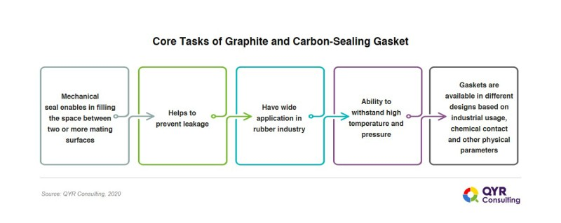 Graphite_and _Carbon_Sealing_Gasket