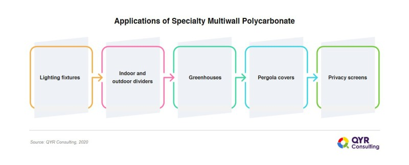 Multiwall_Polycarbonate
