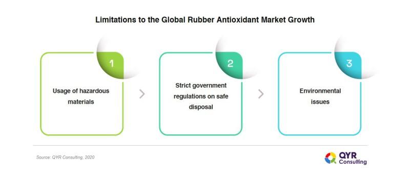 Rubber_Antioxidant